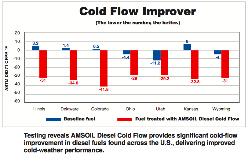 Diesel All-In-One cold flow test results